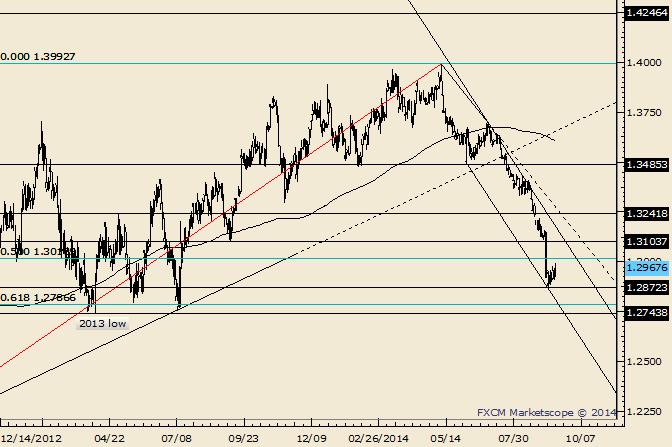 EUR/USD reagiert auf geschätzte Unterstützungszone