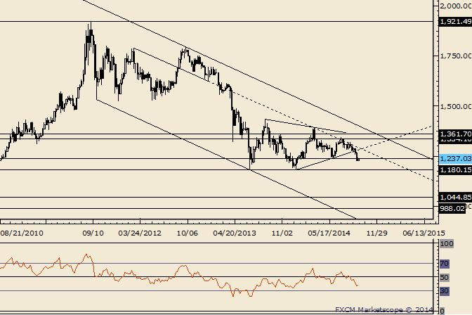 Gold Big Breakdown Possible as Long as Below 1300