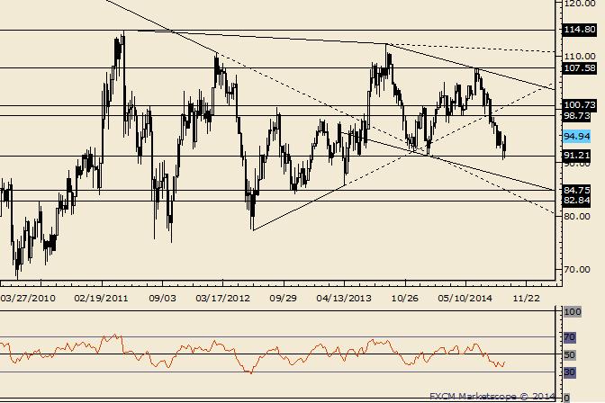 Crude Rebound Could Reach 98.73-100.73
