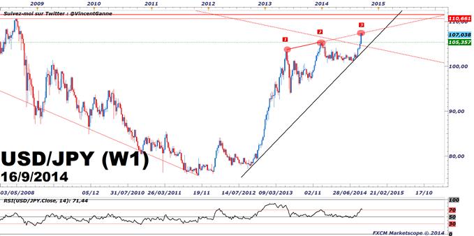USD/JPY & NZD/USD : inflexion possible à court terme