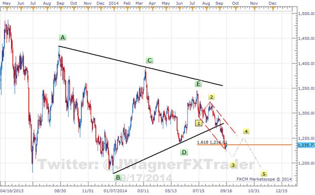 2 Elliott Wave Patterns on Gold