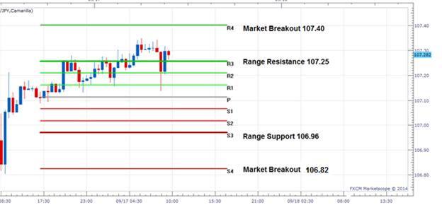 FX Wenden: USD/JPY tradet in Range vor den Nachrichten