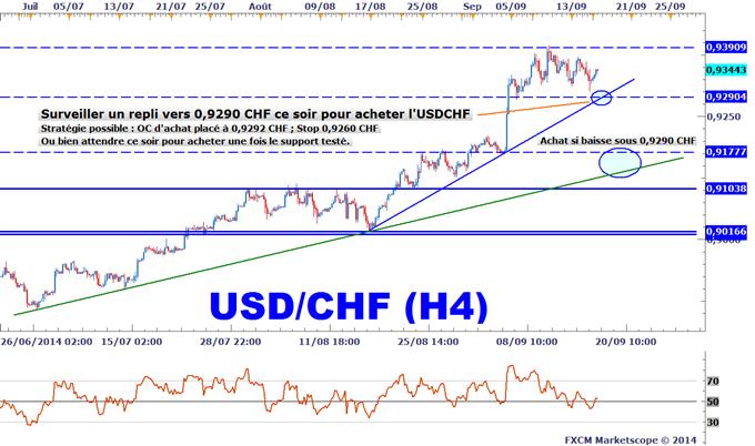 Idée de Trading DailyFX : Un point d'achat étudié sur l'USDCHF pour la réunion du FOMC