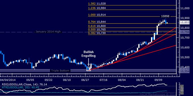 US Dollar Snaps Win Streak, SPX 500 Narrowly Retakes 2000 Figure
