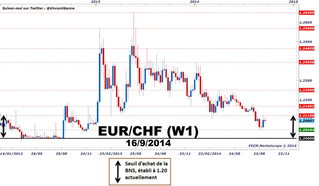 Cours du franc suisse forex