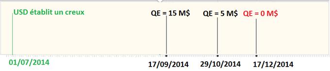 S&P500 / DowJones : les ratios de Fibonacci à l'honneur