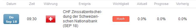EUR/CHF nimmt wieder 1,20 ins Visier