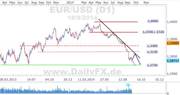 FED lässt Euro nicht durchatmen, TLTROs am Donnerstag im Fokus