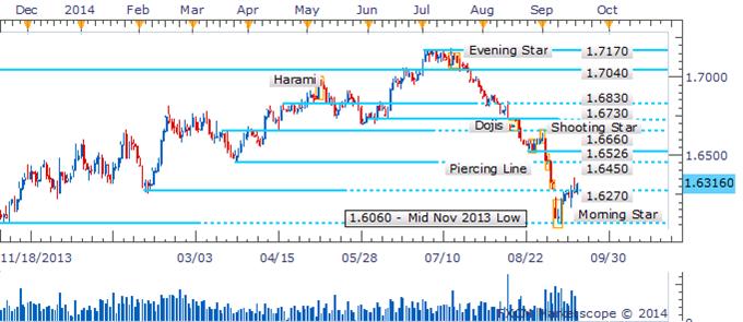 GBP/USD Resumes Climb Amid Void Of Bearish Candlesticks
