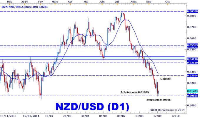 Idée de Trading DailyFX : Point d'achat agressif sur le NZDUSD