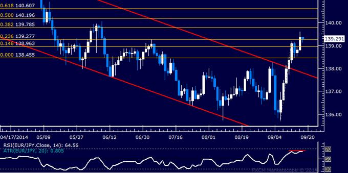 EUR/JPY Technical Analysis: Euro Renews Rally vs. Yen