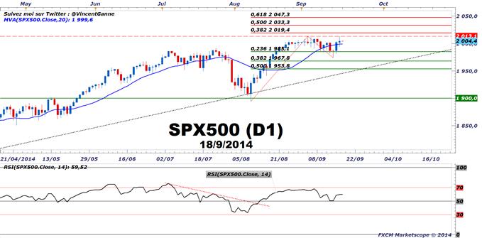 S&P500 : Un signal avec le FOMC ? Pas encore