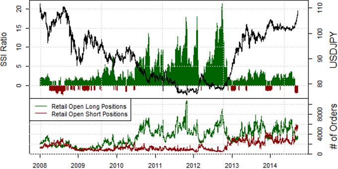 US Dollar Targets ¥110 versus Japanese Yen