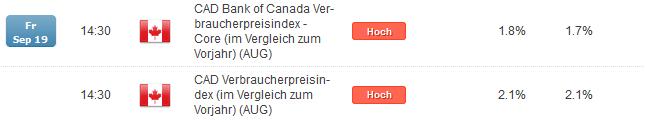 Inflationsdaten aus Kanada