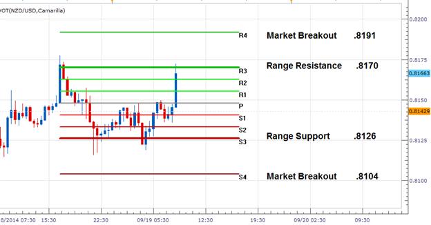FX Wenden: NZD/USD Wende-Range