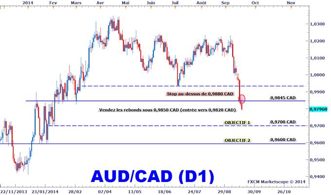 Idée de Trading DailyFX : Stratégie de vente sur l'AUDCAD après l'inflation au Canada