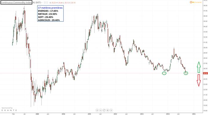 Commodity Continuous Index : le gouffre ou le point bas
