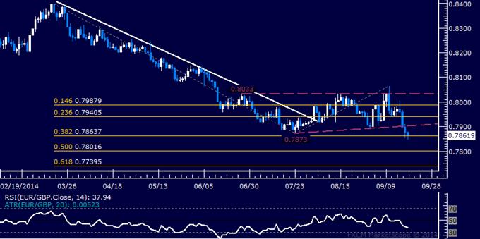 EUR/GBP Technical Analysis: July Bottom Under Pressure