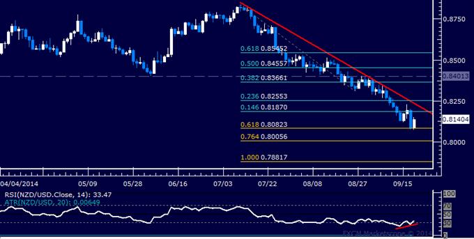 NZD/USD Technical Analysis: A Bottom Set Below 0.81?