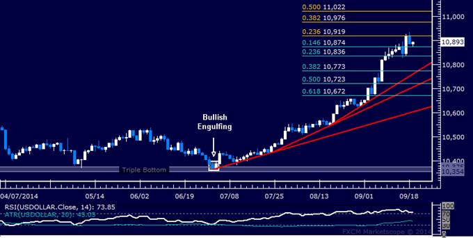 US Dollar technische Analyse: Rallye wechselt in Verdauungsmodus