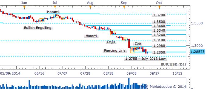 EUR/USD Preps For Next Leg Lower Amid Absence of Bullish Candlesticks