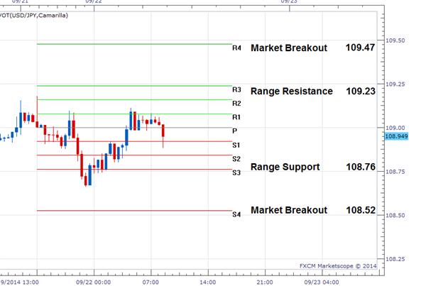FX Wenden: Aktualisierung zur USD/JPY Range-Wende