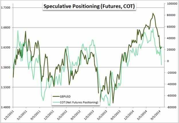 Groß-Spekulanten im GBP/USD Netto-Short - fundamental wohl kaum gerechtfertigt