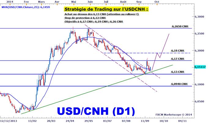 Idée de Trading DailyFX : Un trade directionnel sur le yuan chinois (USDCNH)