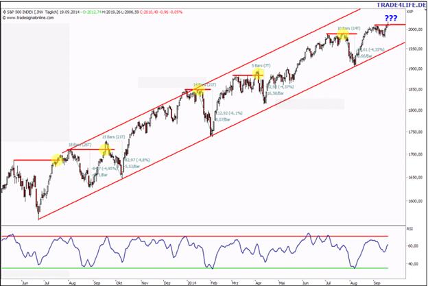 S&P 500 – Interessantes Muster bei Ausbildung neuer Highs!