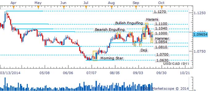 USD/CAD Bullish Signal Awaits Confirmation Near 1.1000 Hurdle