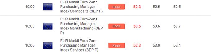PMIs der Eurozone notieren unter den Prognosen