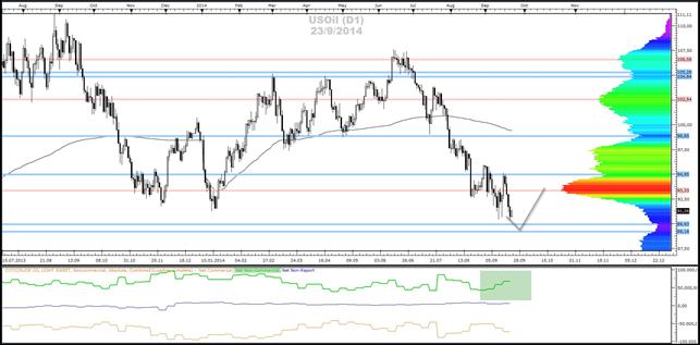 Crude-Oil, Gold- und Silber - Market-Profile (23.09.2014)