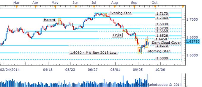 GBP/USD Turns Gaze Higher After Bearish Candlestick Pattern Negated