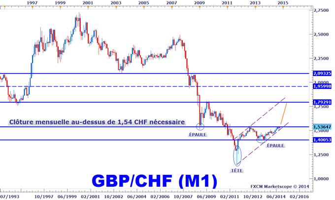 Idée de Trading DailyFX : Retour sur notre stratégie d'achat du GBPCHF