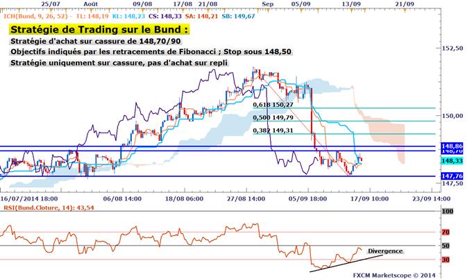 Stratégie de Trading : Le Bund repart à la hausse