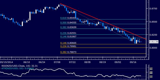NZD/USD Technical Analysis: Oscillating Around 0.81 Figure