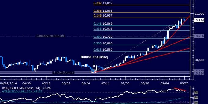 US Dollar technische Analyse: Lässt Bullisches Momentum nach?