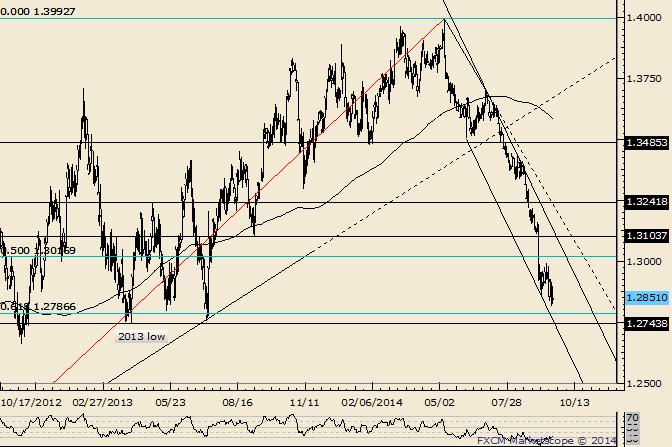 EUR/USD auf der Suche nach einem tradebaren Tief