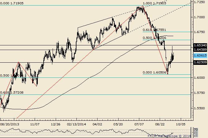 GBP/USD Short Term Uptrend Against 1.6285
