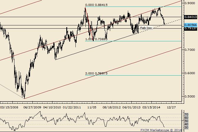 NZD/USD Trades to 2014 Low; Testing Huge Trendline