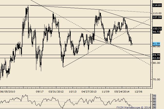 Crude 86.64 is in Focus as Long as Below 95.16