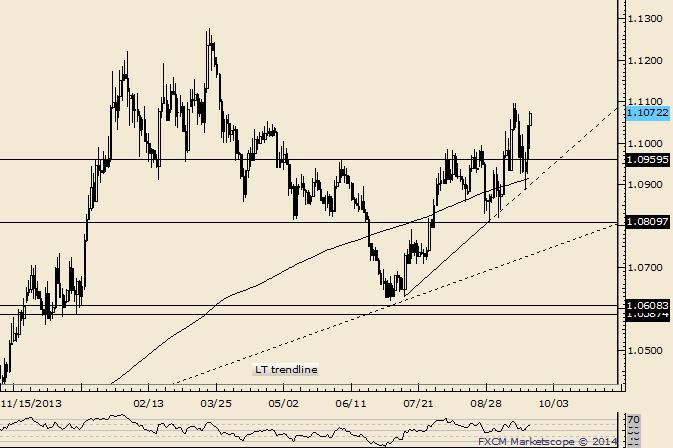 USD/CAD Trendline Springs Next Leg