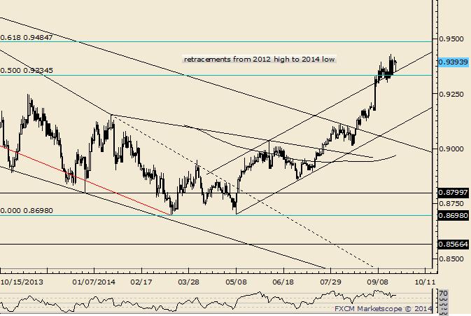 USD/CHF Near Term Pivot Raised to .9299