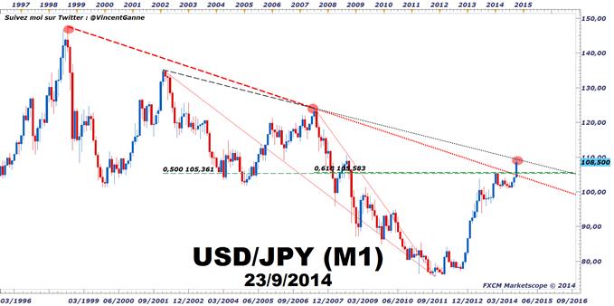 USD/JPY : la paire va corriger à court terme