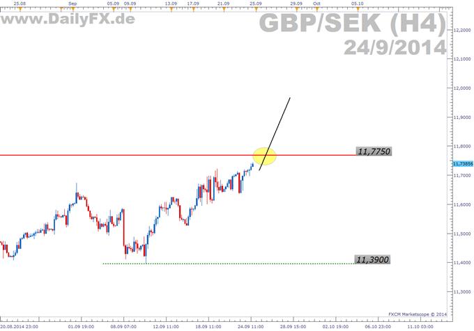Trading Setup: Long GBP/SEK
