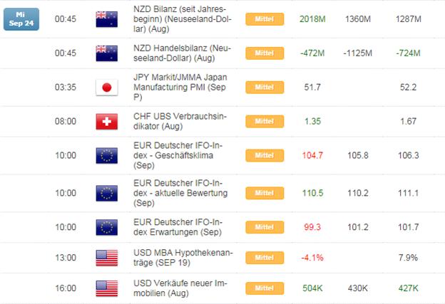 Kurzer Marktüberblick 25.09.2014