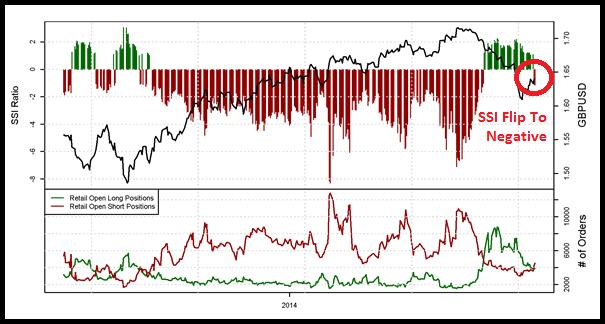 GBP/USD Sentiment verschiebt sich - wohin als nächstes?