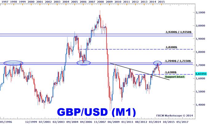 Idée de Trading DailyFX : Une progression du GBPUSD à anticiper pour octobre ?
