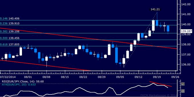 EUR/JPY Technical Analysis: Euro Selling Pressure Returns