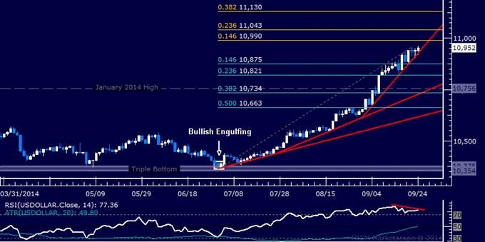 US Dollar technische Analyse: Pullback könnte in den Karten stehen